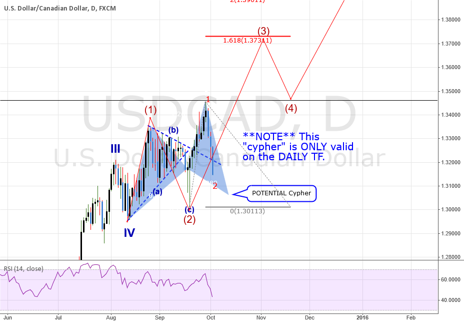 QUICK ANALYSIS: USDCAD: DAILY TF and Cypher