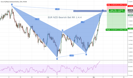 EURNZD: EUR NZD Short Trade