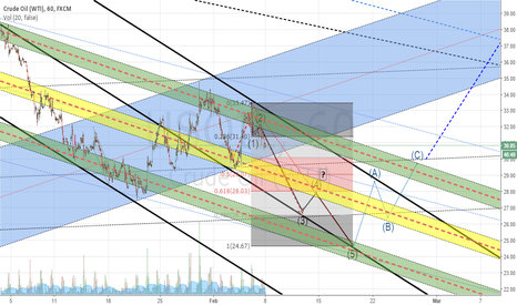 USOIL: My vision of the next moves. May be time mistakes.