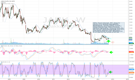 JAKK: 40% Short squeeze setup on toy maker JAKK with hottest toy of yr