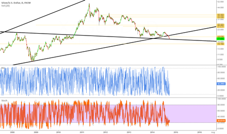 XAGUSD: Silver perfect hit on TL