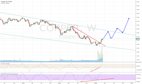 COPPER: Copper on the way to go up