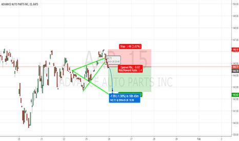 AAP: Bearish WW AAP:NYSE 15m
