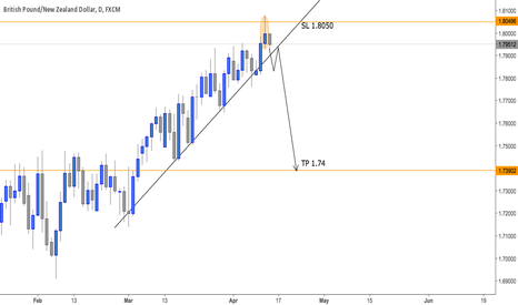 GBPNZD: Sterling Kiwi - GBPNZD