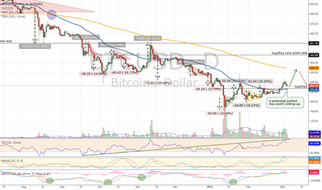 BTCUSD: A Textbook Bitcoin Buy Point Coming Up