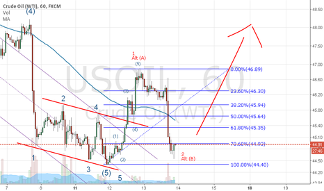 USOIL: Wave 3 or C about to Start
