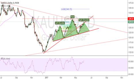 XAUUSD: gold H&S?