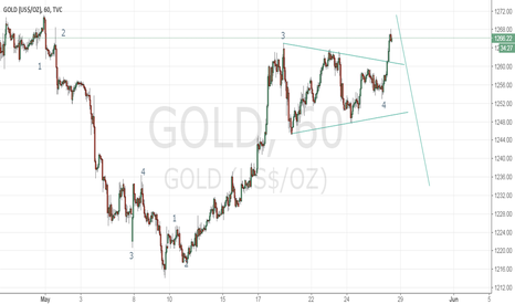 GOLD: waiting for