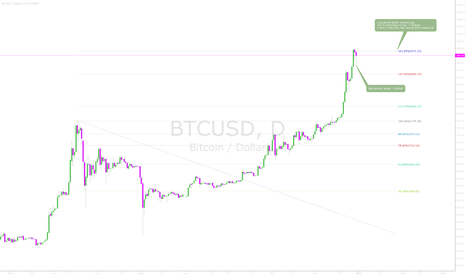 BTCUSD: BTCUSD - Could be short/medium term top here