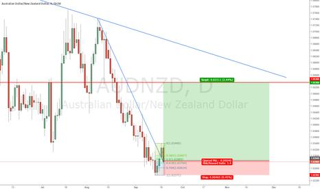 AUDNZD: AUDNZD Daily Broken Trendline + Retest