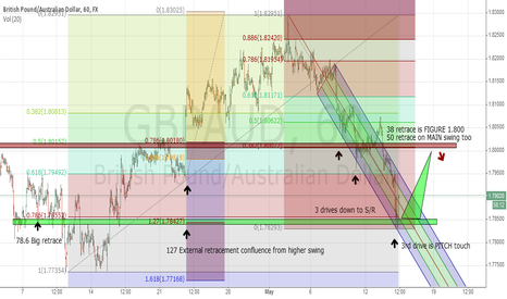 GBPAUD: GBPAUD counter scalp/swing MULTI confluence