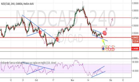 NZDCAD: NZDCAD, 4H Divergencia del canal de tendencia