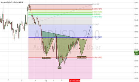AUDUSD: Head AND SHOULDER PATTERN