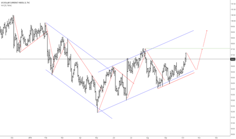 DXY: DXY - Technical Diagnosis