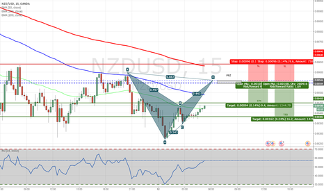 NZDUSD: NZDUSD - Bearish Bat Pattern on M15 Chart