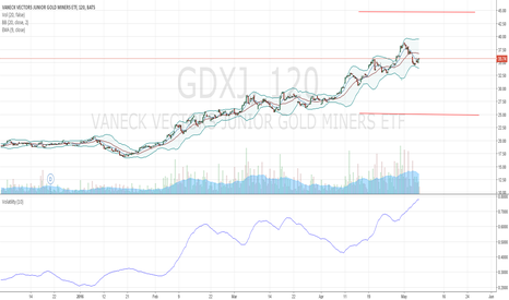 GDXJ: Selling 25/45 Strangle in GDXJ