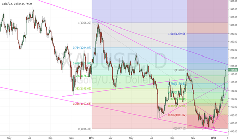 XAUUSD: XAUUSD Potential Shorting Opportunity
