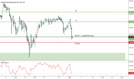GBPJPY: Potential Long - GBP/JPY