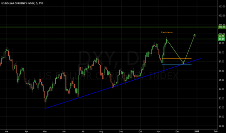 DXY: Higher low, Higher high