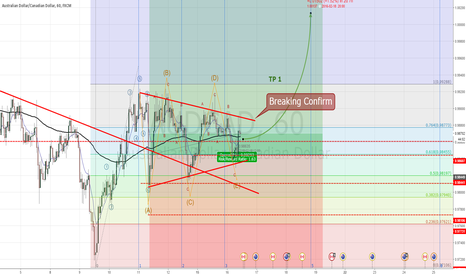 AUDCAD: Update AUDCAD Continue breaking for bullish