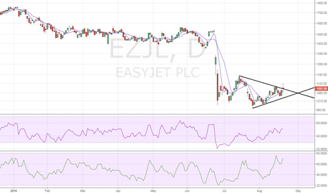 EZJ: Easy Jet – attempting bullish break from symmetrical triangle
