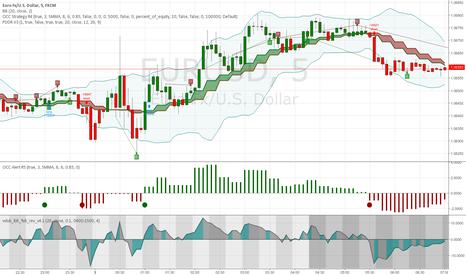 EURUSD: Price Divergence Detector V3 revised by JustUncleL