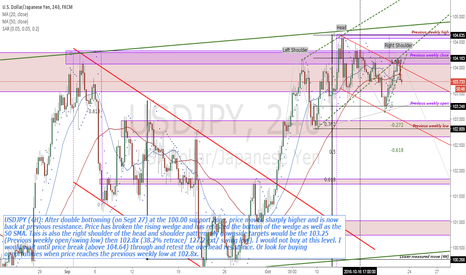 USDJPY: USDJPY (4H right shoulder of head and shoulder pattern completed