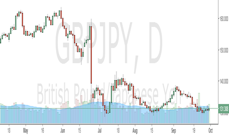 GBPJPY: GBPJPY STRESS FREE LONG ,SET AND FORGET