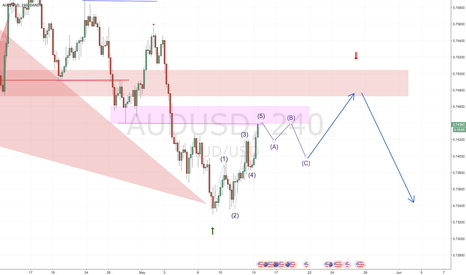AUDUSD: Plan for June and July on AUD/USD