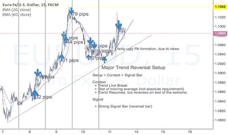 EURUSD: Major Trend Reversal Trading (Part 1)
