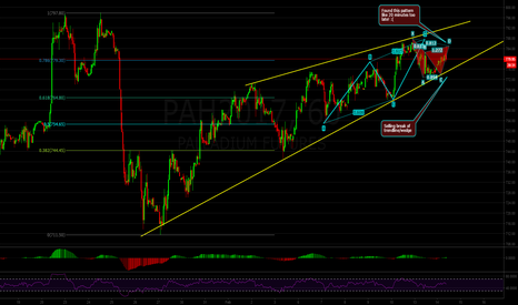 PAH2017: Palladium: Multiple Bearish Patterns