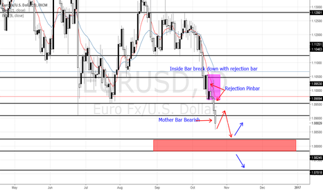 EURUSD: Euro still bearish