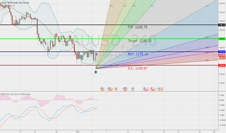 XAUUSD: XAUUSD long position trade setup