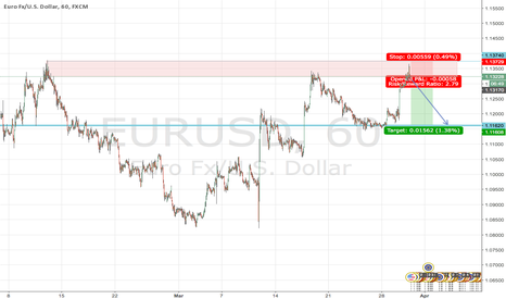 EURUSD: SHORT EURUSD ON STRUCTURE