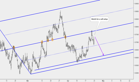 EURUSD: EURUSD Watch for a sell setup completion