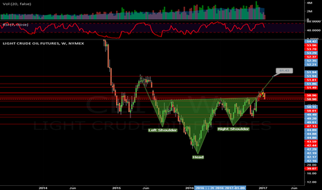 CL1!: H&S forming on weekly chart