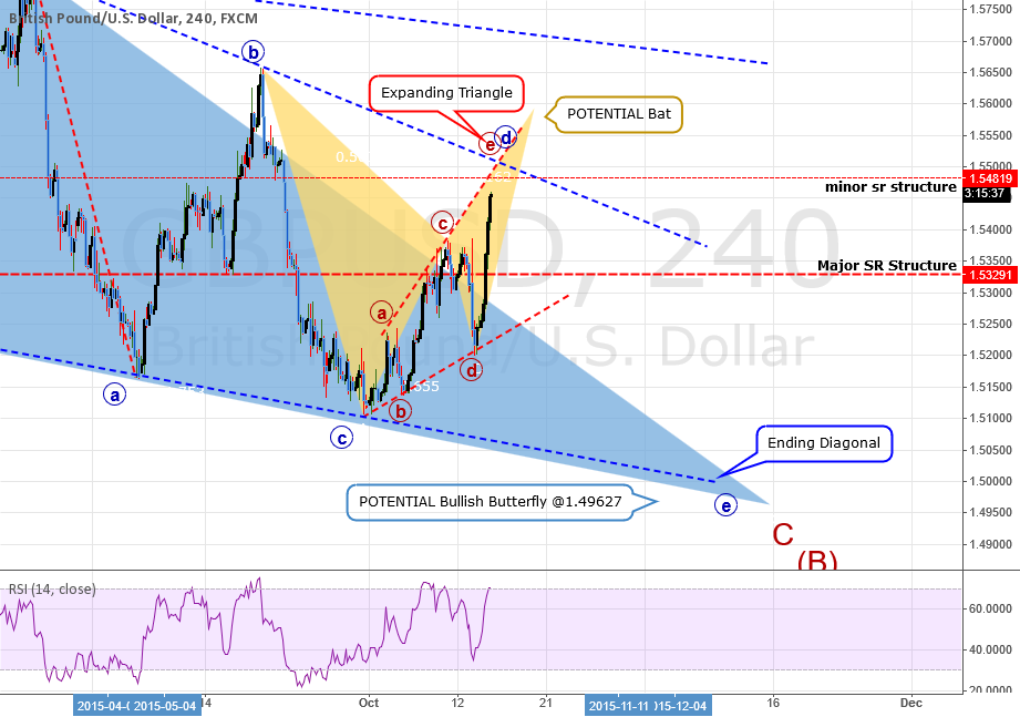 GBPUSD: Expanding Triangle Within Ending Diagonal: Sell Setup
