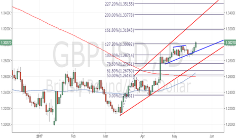 GBPUSD: GBP/USD needs to close above 1.30