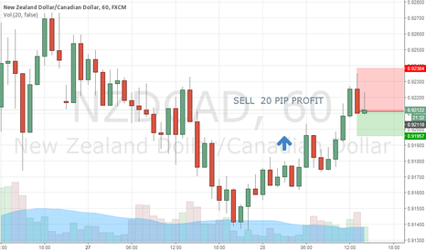 NZDCAD: SELL 15-20 PIP PROFIT