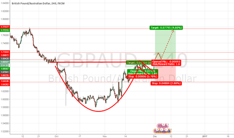 GBPAUD: GBPAUD Waiting for a breakout