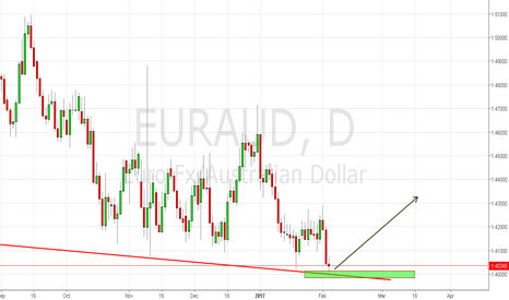 EURAUD: strong buy setup is coming....