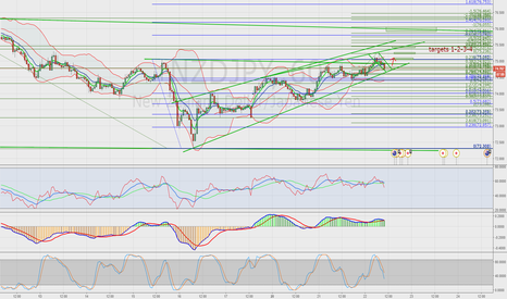NZDJPY: NZDJPY looking to go long potentialy to hit 76.000