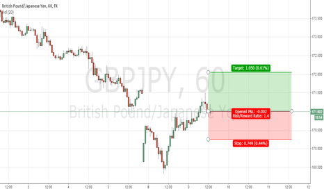 GBPJPY: GBP/JPY buy now