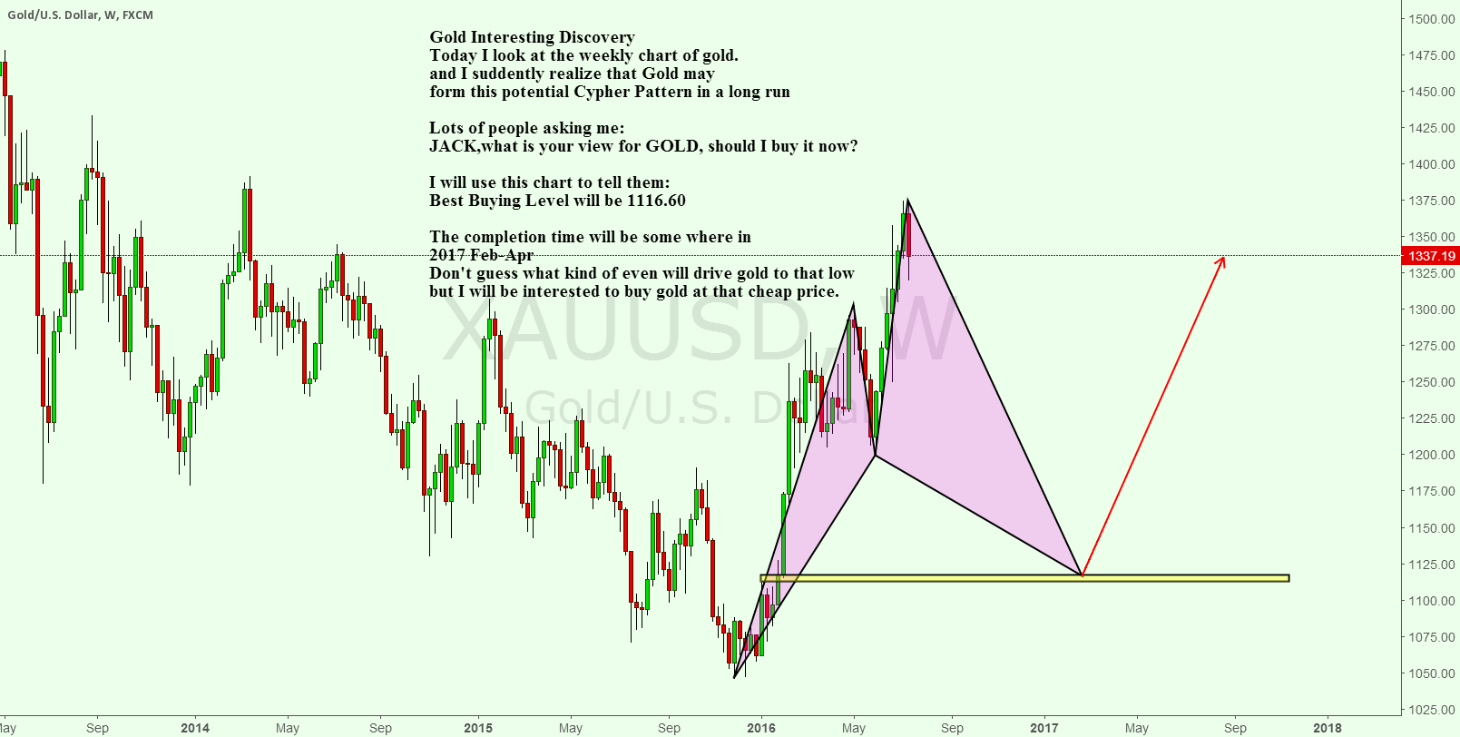 Gold Weekly Cypher Pattern tells us when should we buy gold