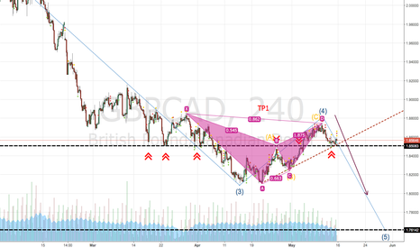 GBPCAD: The BAT pattern is complete ...