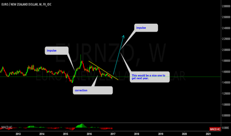 EURNZD: EURNZD Monthly outlook