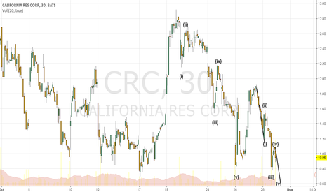 CRC: Why elliot wave could spell trouble for CRC