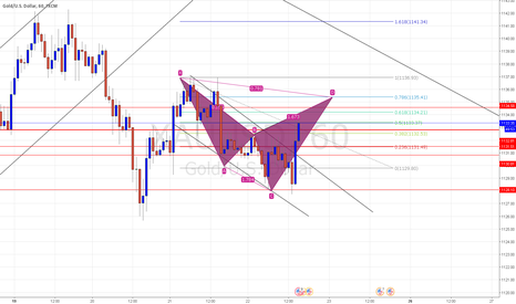 XAUUSD: BEARISH CYPHER