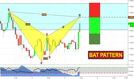 GBPNZD: Bat formation ready to complete!