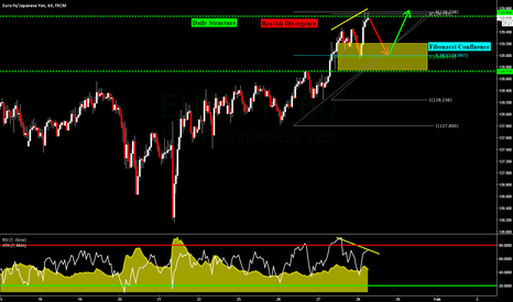 EURJPY: EURJPY: Counter Trend & Trend Continuation Opportunities of 1HR